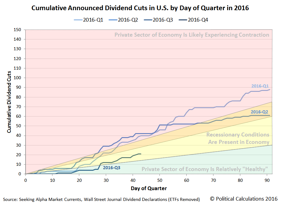 Cumulative Announced Dividend Cuts in U.S. by Day of Quarter, 2016-Q3 vs 2016-Q2 vs 2016-Q1, Snapshot through 2016-08-12