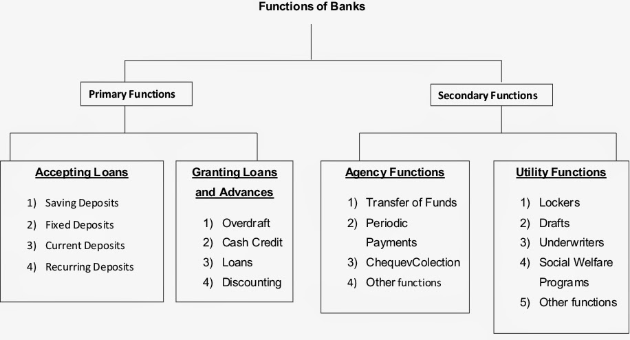 secondary functions of the commercial banks Advertisements: commercial banks: primary and secondary functions of commercial banks (1) primary function: 1 accepting deposits: it is the most important function of commercial banks advertisements: they accept deposits in several forms according to requirements of different sections of the.