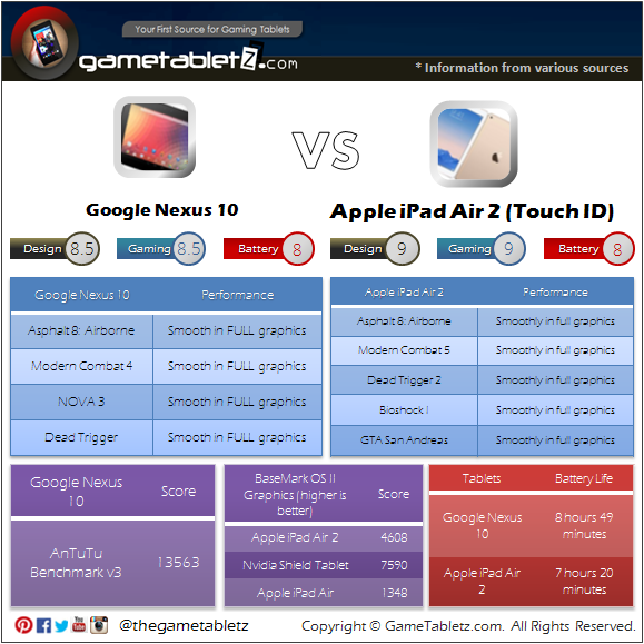Google Nexus 10 vs iPad Air 2 benchmarks and gaming performance
