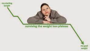 stagnálás a fogyásban