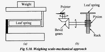 MECHATRONICS: MECHATRONICS SYSTEM DESIGN AND APPLICATIONS