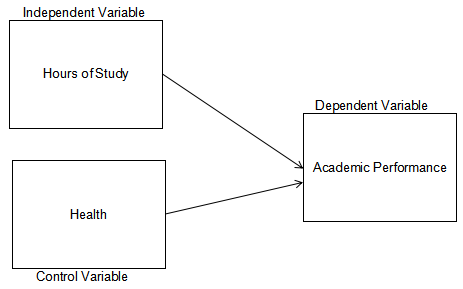 "alt=""Control Variable Conceptual Framework.Descriptive-Correlation study"""
