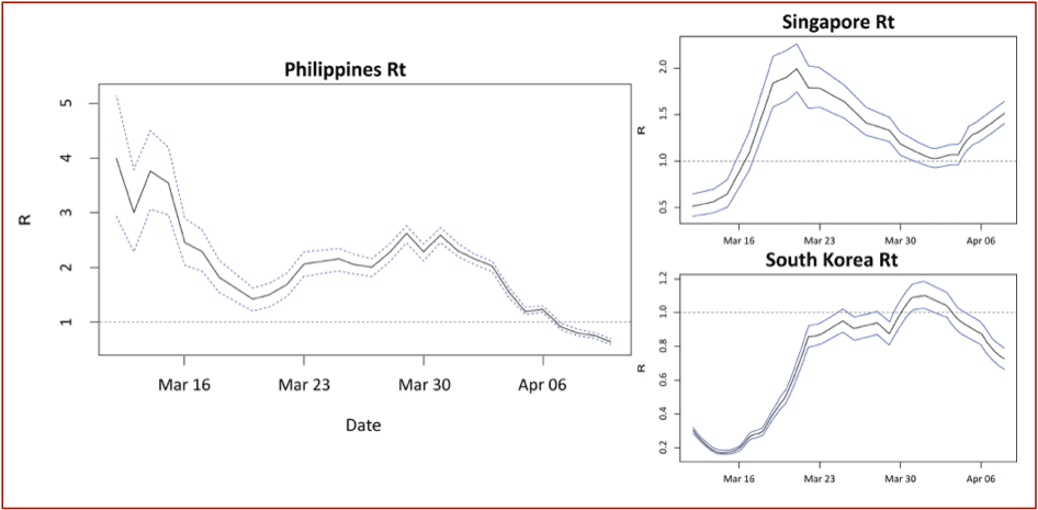 Time-Dependent Reproduction Number Rt of the Philippines