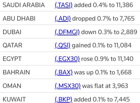 MIDEAST STOCKS Major Gulf bourses end mixed, #AbuDhabi falls most | Reuters