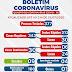 Sobe para 30 número de casos confirmados de coronavírus em Ponto Novo