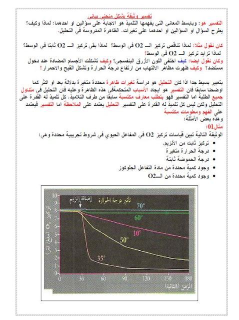 تفسير وثيقة بشكل منحني بياني في العلوم الطبيعية