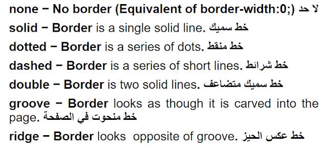 خاصية نمط الاطار The border-style Property