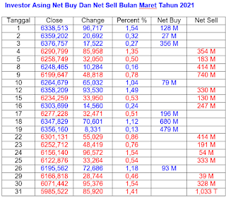 Net Buy dan Net Sell Maret 2021