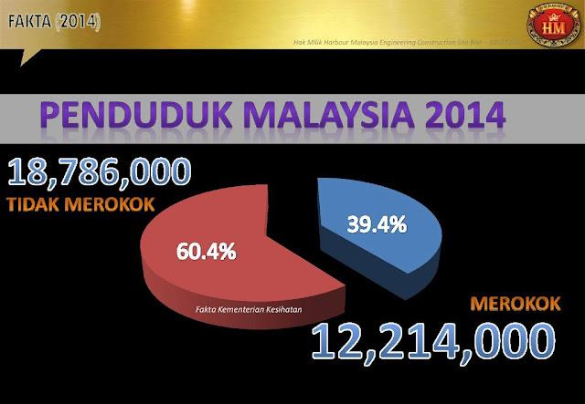 Plan Pembanggunan Industri Tembakau Dari Harbour Malaysia Group HMG