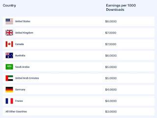 Tasas de pago Upfiles.com