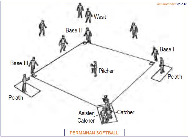 Taktik Penyerangan dan Pertahanan Softball