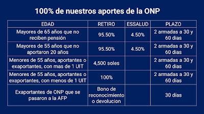 100% devolucion ONP para menores de 55 años