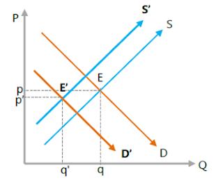 Kedua kurva bergeser searah, salah satu lebih besar pergeserannya ke kiri, permintaan lebih besar