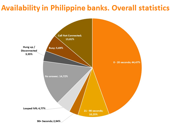 Availability in Banks