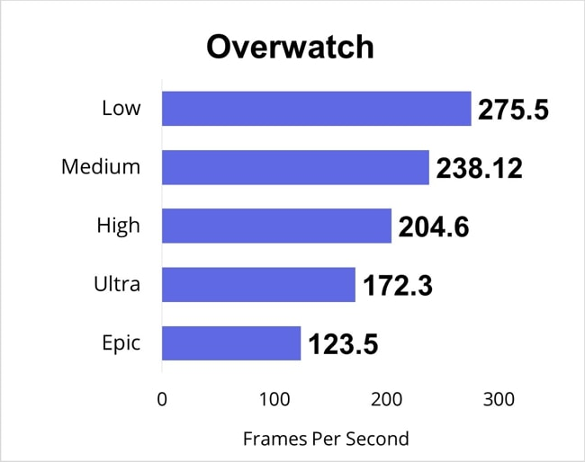 Overwatch gaming benchmarks for all gaming-settings.