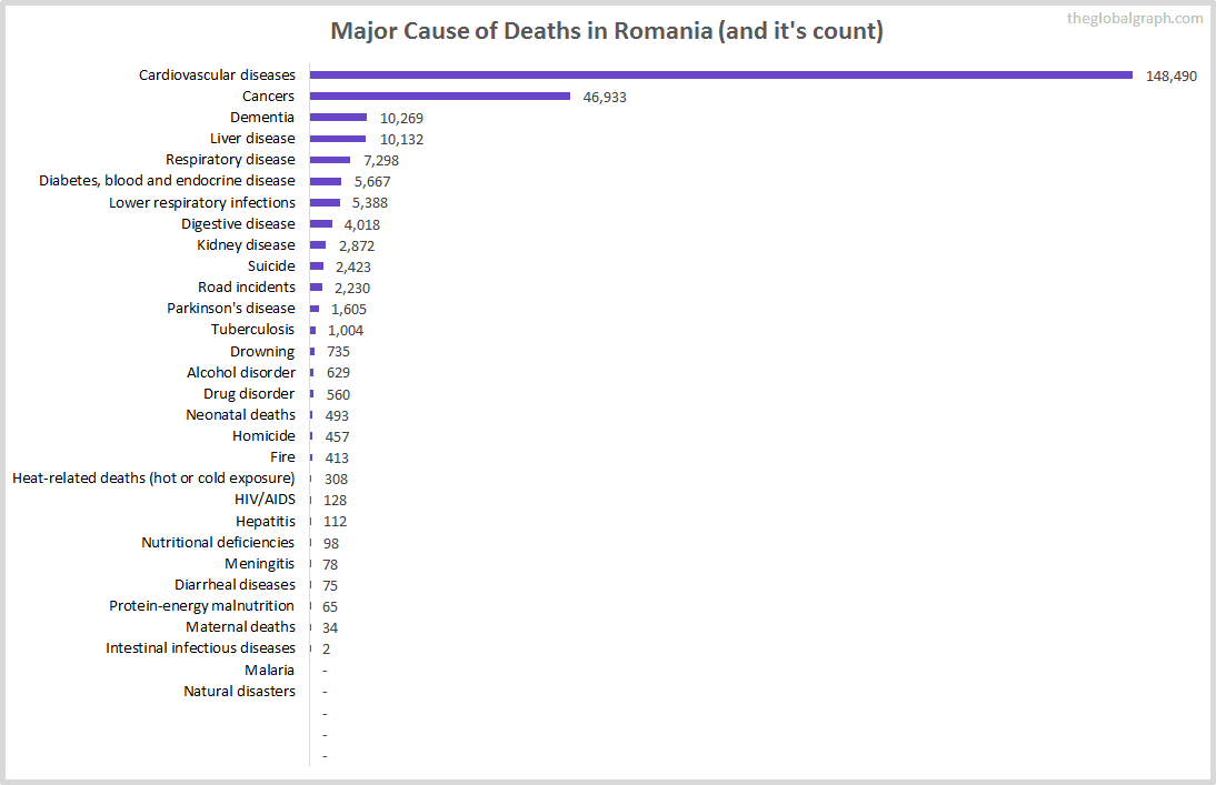 Major Cause of Deaths in Romania (and it's count)