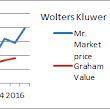 Wolters Kluwer's increasing intrinsic value