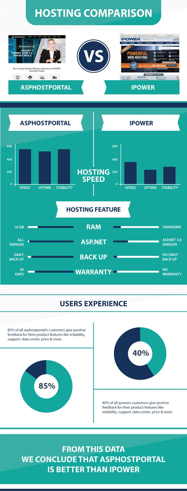 ASP.NET Core 1.0 Hosting Infographic | ASPHostPortal Vs iPower
