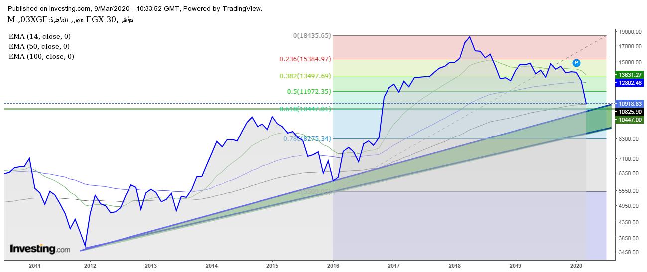 البورصة المصرية، الهبوط في البورصة المصرية، البنك التجاري الدولي، الدعم الحالي، البورصة، خط الغتجاه، الإتجاه الصاعد