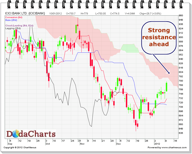 ICICI Bank Technical Chart