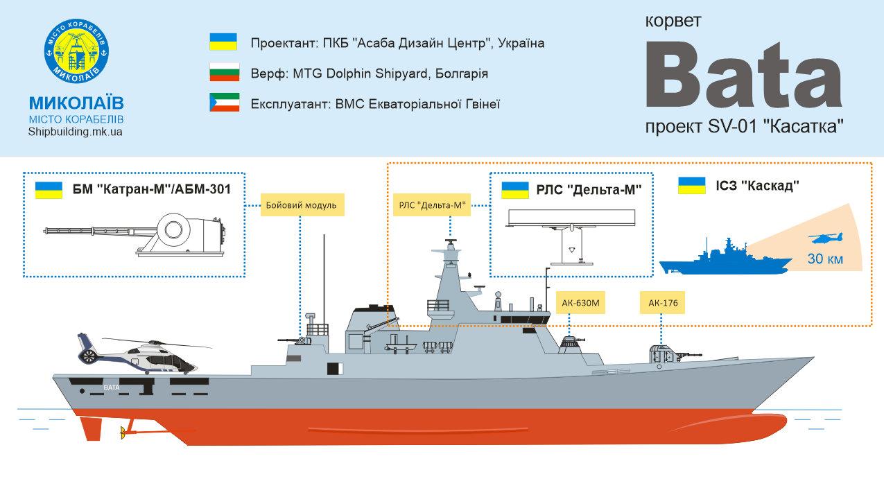 Українські проекти: Корвет Bata, проект SV-01 Касатка