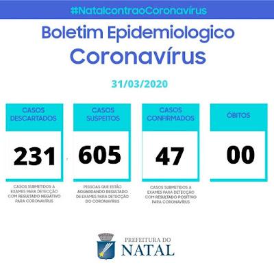 Em Natal dos 47 casos positivos para COVID-19, 4 estão internados, 29 em quarentena e 14 liberados do isolamento