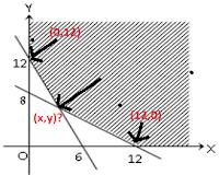 Program liniear merupakan cara untuk menentukan nilai optimum suatu permasalahan.