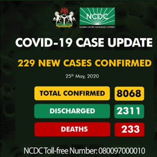 Nigeria Corona Virus Record Hits 8000+ Cases As Imo State Witnesses A Sudden Rise In Figure