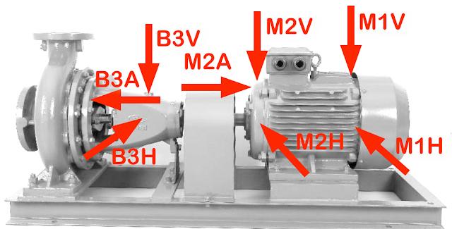 Puntos de medida de vibración en una bomba
