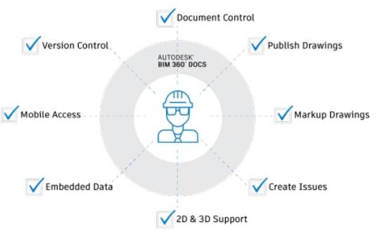 Mengenal Autodesk BIM 360
