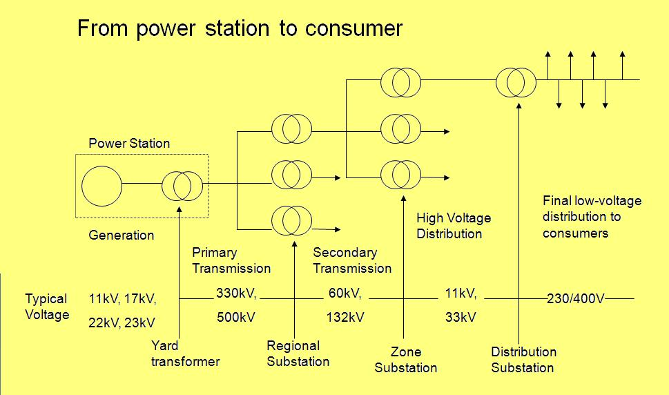 course ee-1:general overview of generation, transmission & distribution  stages of electricity ~ electrical knowhow