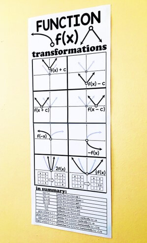 """A visual reference for function transformations in the coordinate plane. Absolute value, radical and quadratic graph examples are shown along with the transformation rules to help students visualize how the functions change. At the end of the poster is a summary covering:  f(x) + c  f(x) - c  f(x + c)  f(x - c)  f(-x)  -f(x)  af(x)  f(ax)  This is a 2-page poster that can be printed on regular, 8.5"""" x 11"""" computer paper and connected together with tape or a glue stick. There are directions inside for where to cut page 1 and attach it to page 2 to make the long poster."""