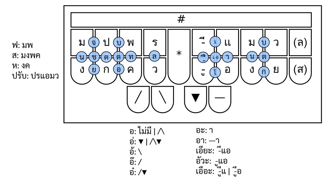 Thai steno layout