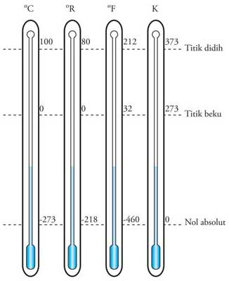penetapan skala termometer celcius, reamur, fahrenheit dan kelvin