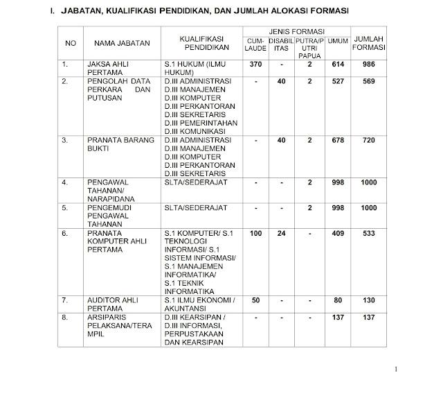 Pengadaan CPNS Kejaksaan Republik Indonesia Tahun Anggaran 2019