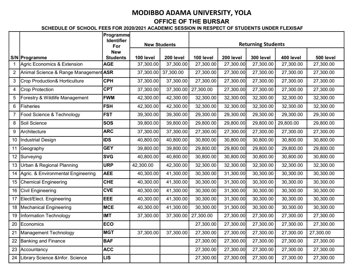 MAUTECH School Fees Schedule 2020/2021 [Undergraduate]