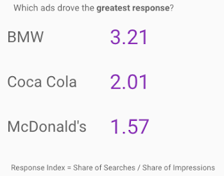 Indexed Ad Driven Response