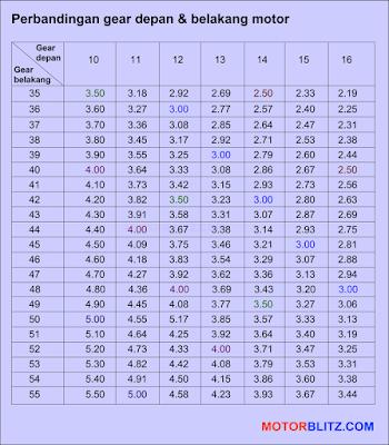 rasio perbandingan gear depan dan belakang