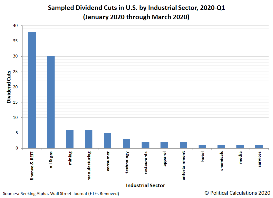 Sampled Dividend Cuts in U.S. by Industrial Sector, 2020-Q1