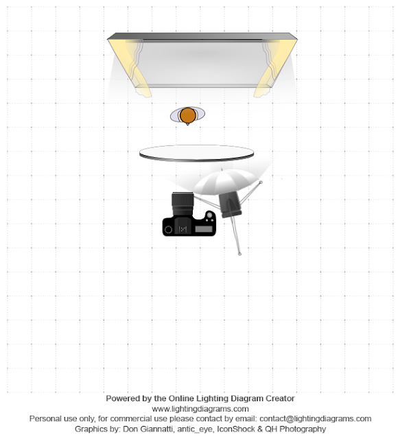 Diagrama donde están todos los elementos utilizados para crear un esquema de luces tipo Clamshell