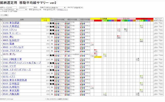 日足・週足・月足すべて逆PPPの銘柄  - 2020/02/17