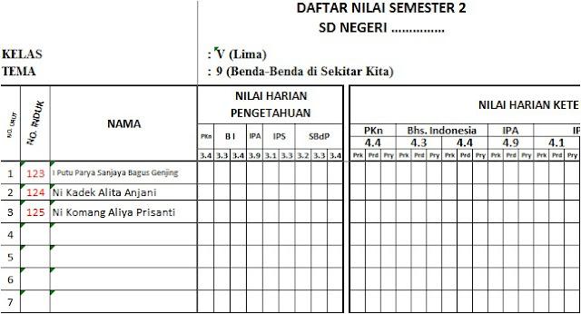 Daftar Nilai Kelas 5 SD/MI Semester 2 Kurikulum 2013 Tahun 2020 - Guru Krebet 3
