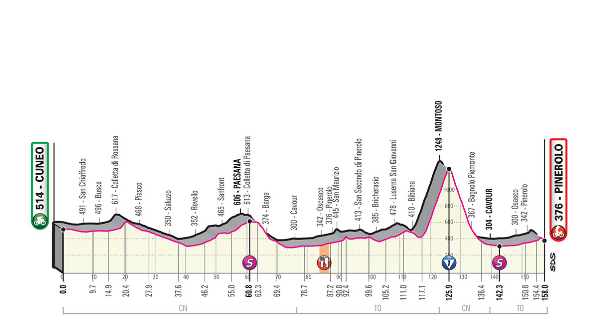 Rojadirecta Diretta Ciclismo 12° Tappa Oggi: Cuneo arrivo Pinerolo Streaming su Rai TV | GIRO d'Italia 2019.