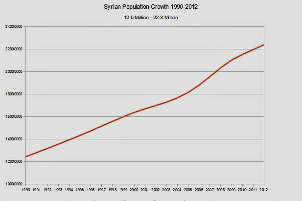 WHAT IS THE POPULATION OF SYRIA 2011
