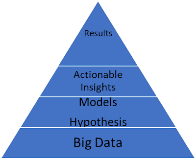 Electronic brain processing, abo saad blog, Trends, book review, data analysis, big data, machine learning, artificial intelligence, emotional intelligence
