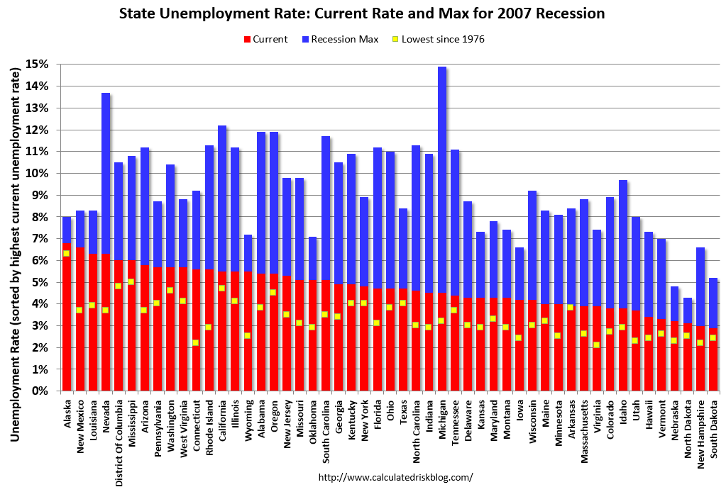 stable unemployment rate Unemployment rates were generally stable for the rest of the 44 states, according to the bureau of labor statistics compared to a year ago.