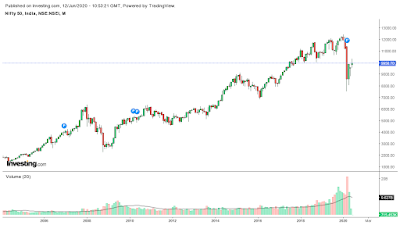 nifty- chart
