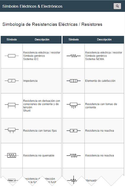 Símbolos de Resistencias Eléctricas / Resistores