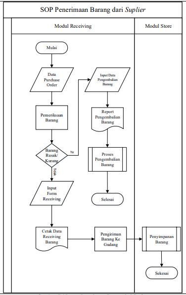 Gambar 7.4 Proses Penerimaan Barang dari Suplier