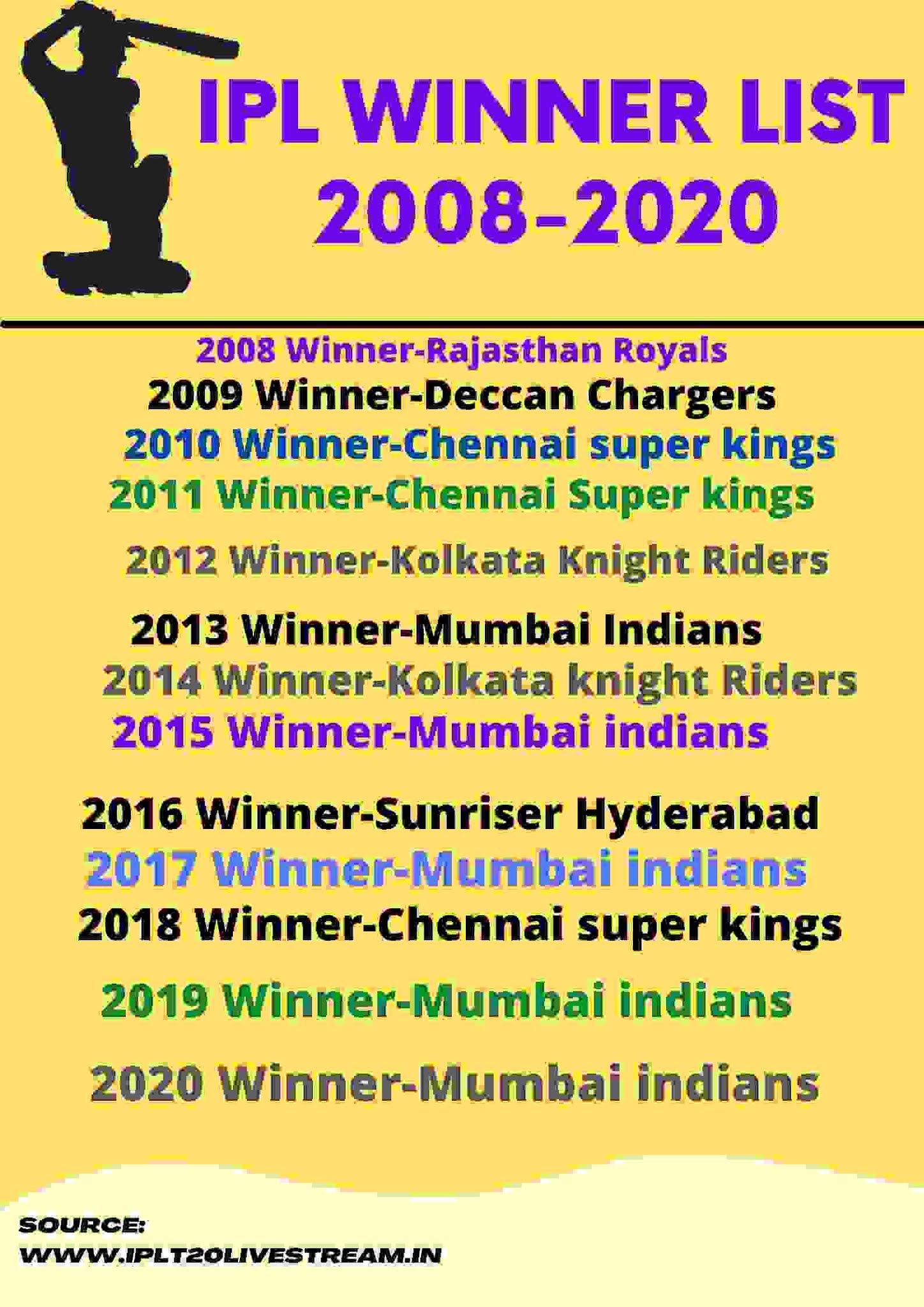 Ipl winner list in hindi 2008-2020